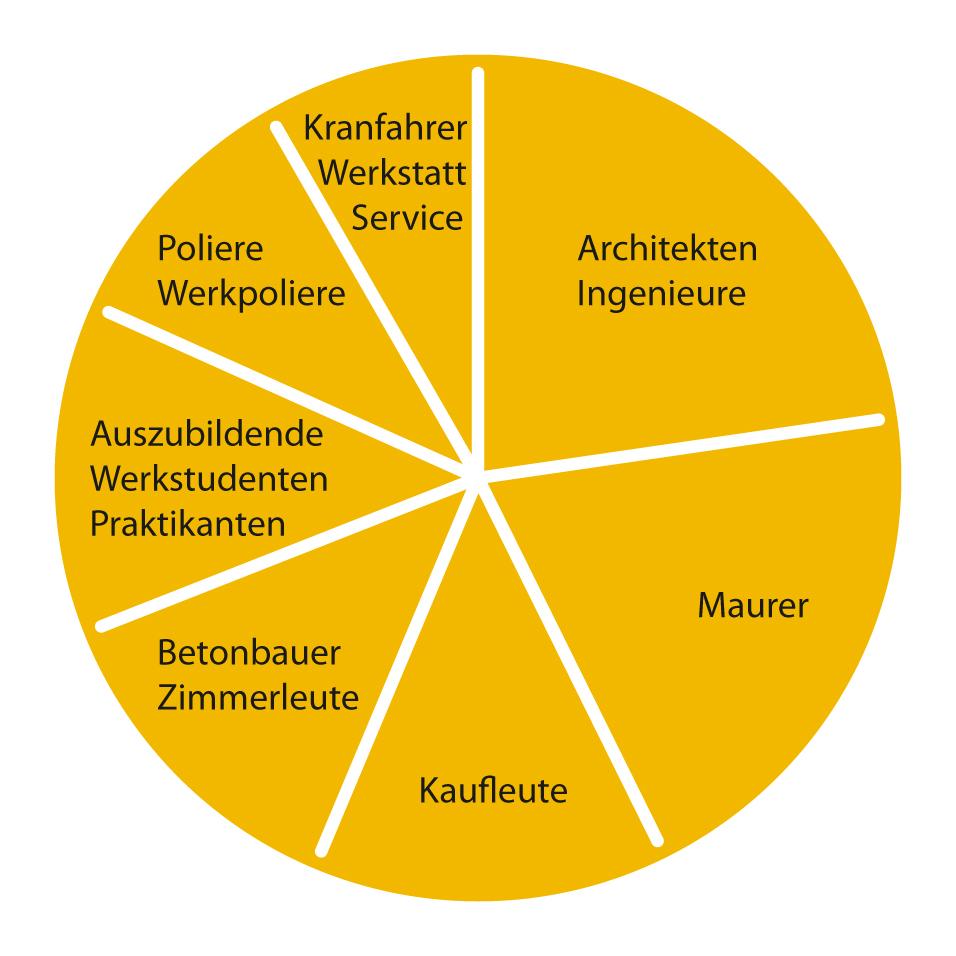 Zusammensetzung Mitarbeiter Wilhelm Wallbrecht GmbH & Co. KG